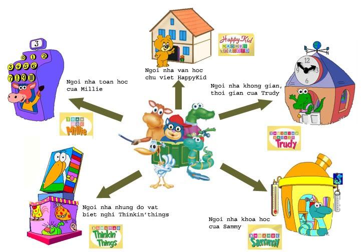 Phần mềm học tiếng Anh cho trẻ mẫu giáo từ 1 - 5 tuổi Kidsmart